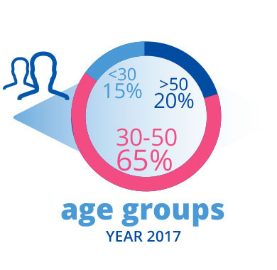 IBSA people employees age group