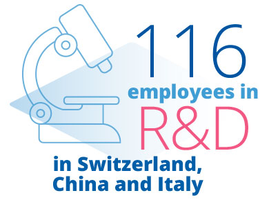 IBSA employees in R&D